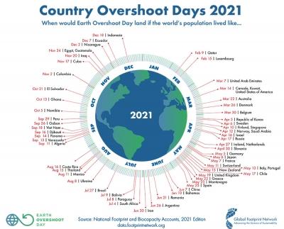 Mâine terminăm resursele naturale generate de Pământ pentru 2021