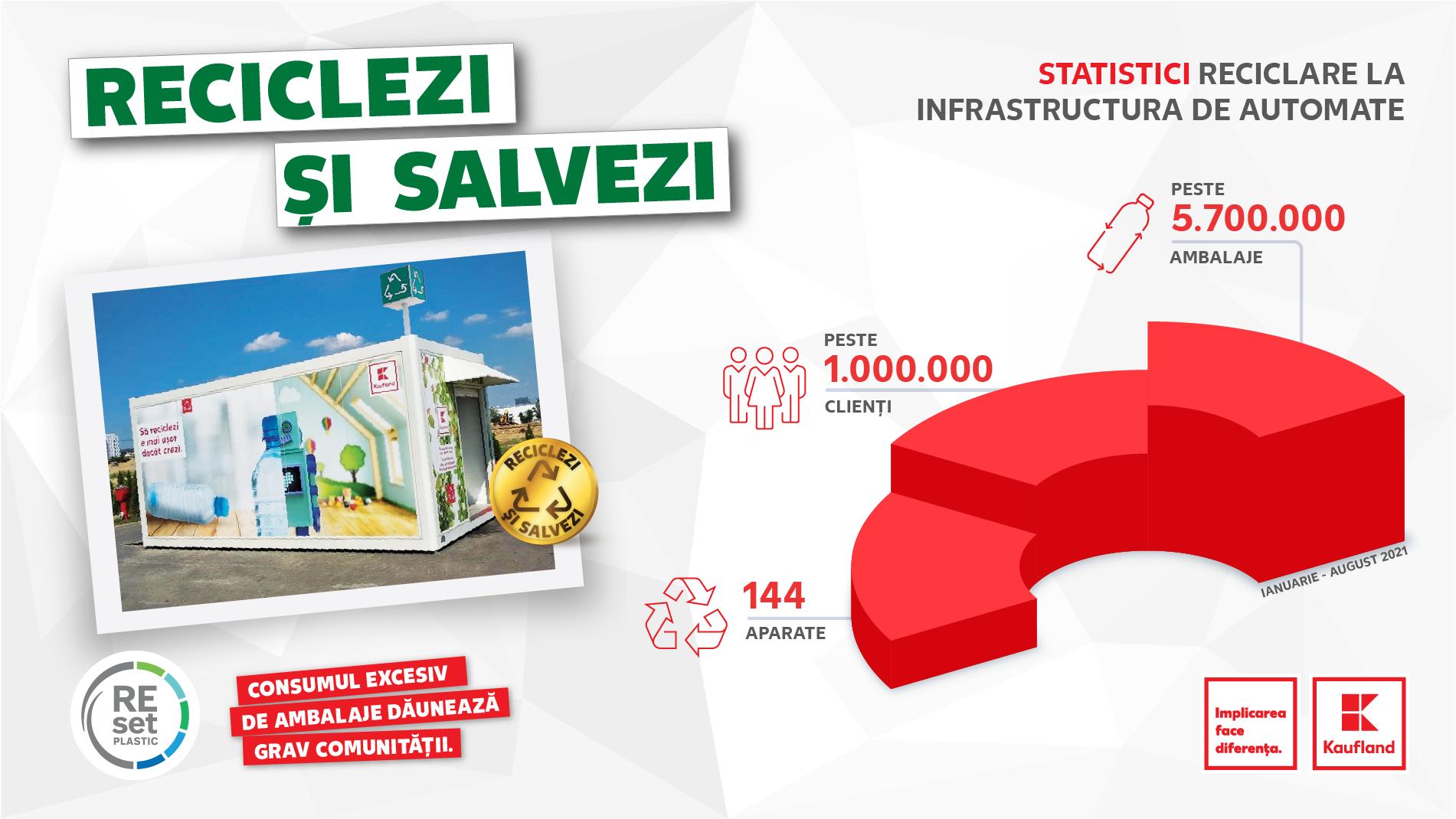 Kaufland România - primul retailer cu o infrastructură de automate de reciclare la nivel național
