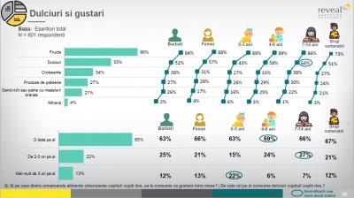 """Studiu Kaufland România și Asociația pentru Responsabilitate Socială """"Plan B"""": 65% dintre copiii cu vârsta de până la 14 ani consumă dulciuri zilnic"""