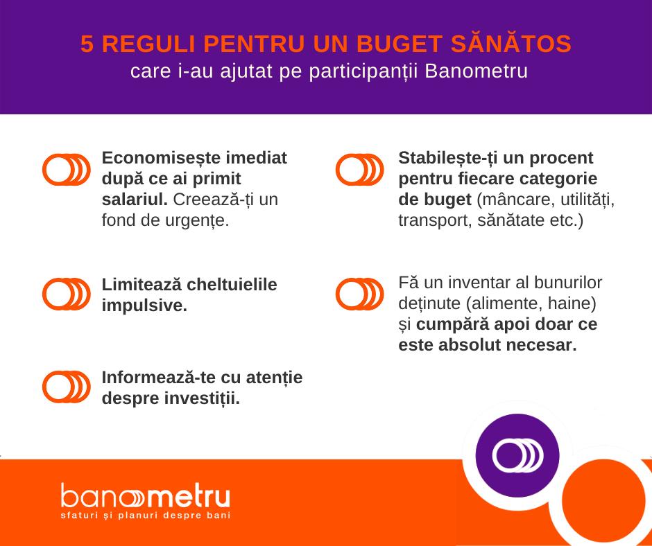 Programul de sănătate financiară Banometru ajută nouă din zece participanți să economisească bani